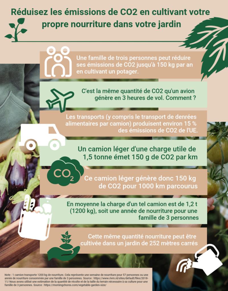 Cmonjardinier vous propose une infographie sur les émissions de CO2